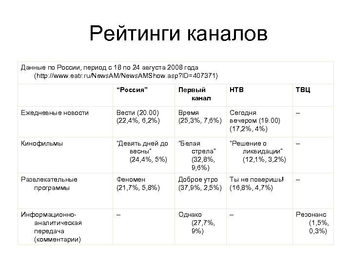 Рейтинги каналов Данные по России, период с 18 по 24 августа 2008 года