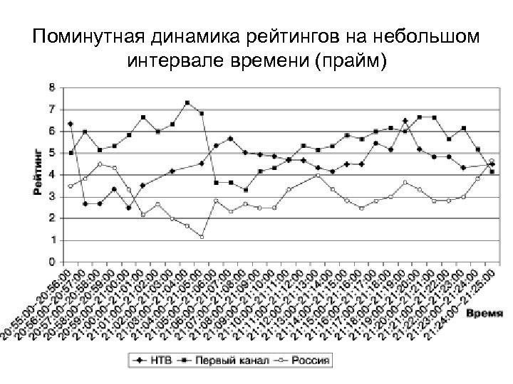 Поминутная динамика рейтингов на небольшом интервале времени (прайм)