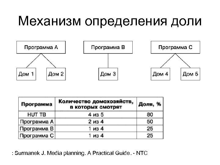 Механизм определения доли : Surmanek J. Media planning. A Practical Guide. - NTC