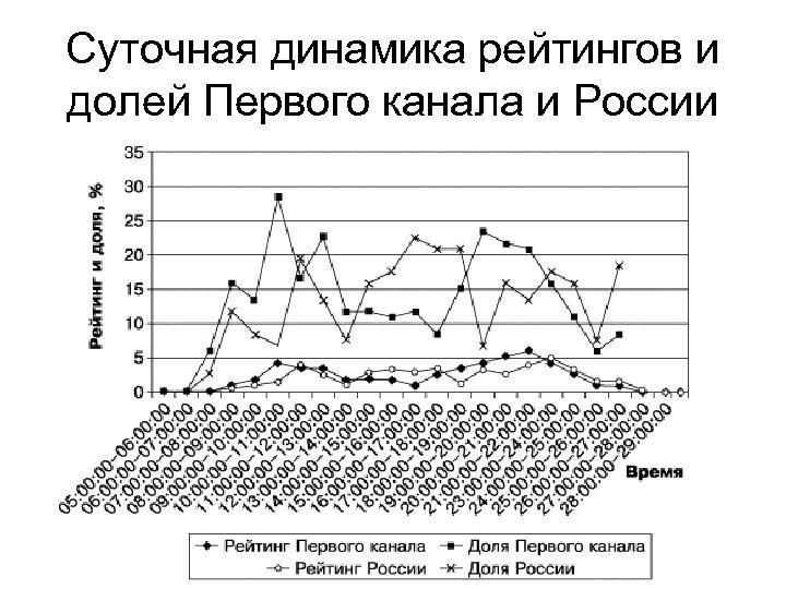Суточная динамика рейтингов и долей Первого канала и России