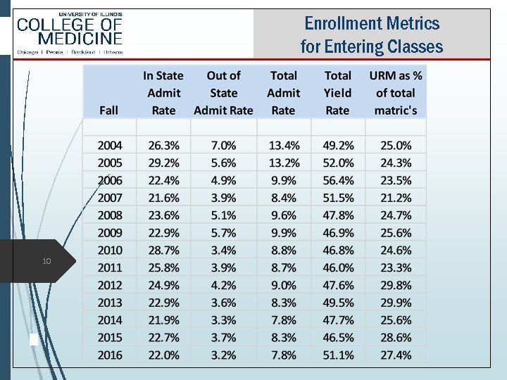 Enrollment Metrics for Entering Classes 10