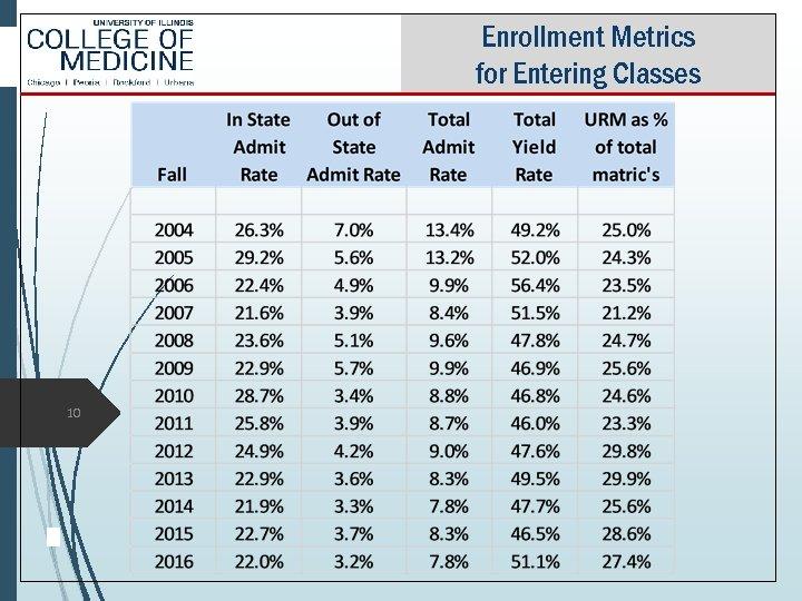 Enrollment Metrics for Entering Classes 10