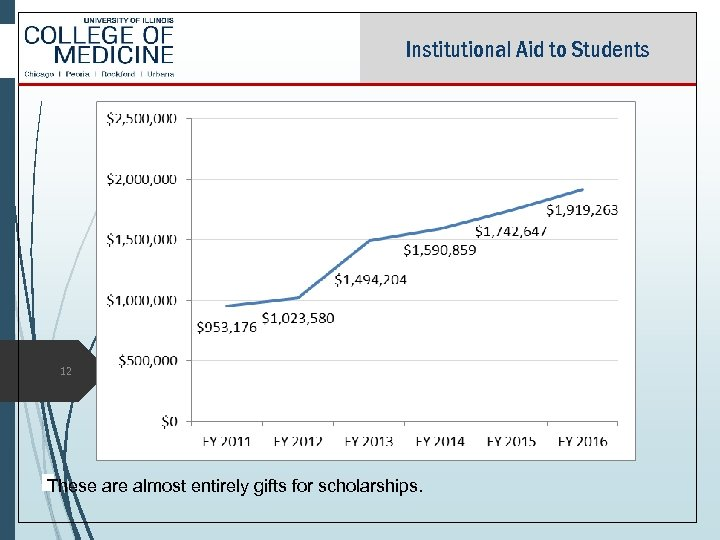 Institutional Aid to Students 12 These are almost entirely gifts for scholarships.