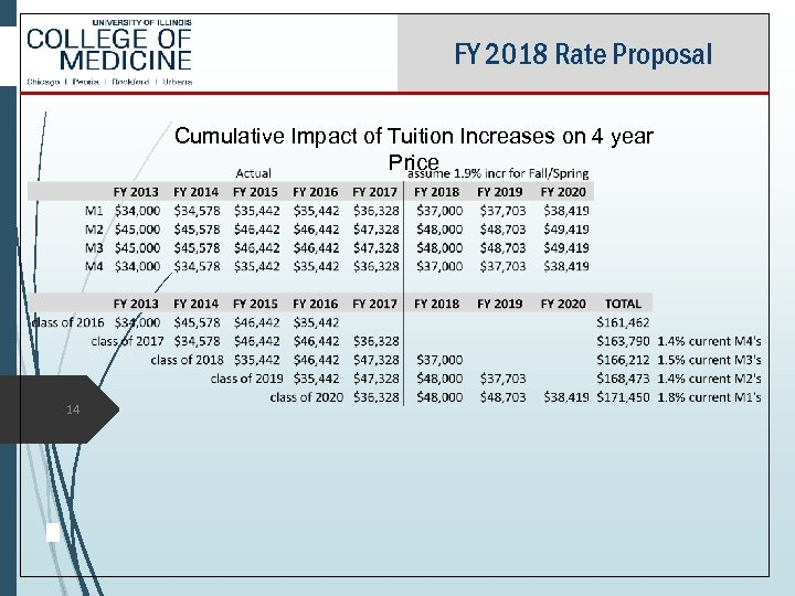 FY 2018 Rate Proposal Cumulative Impact of Tuition Increases on 4 year Price 14
