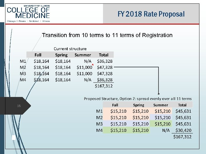 FY 2018 Rate Proposal Transition from 10 terms to 11 terms of Registration 16