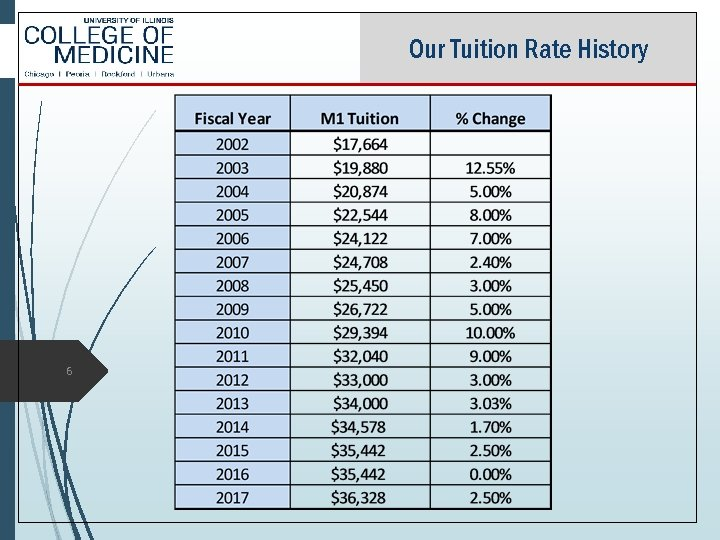 Our Tuition Rate History 6
