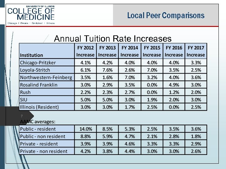 Local Peer Comparisons Annual Tuition Rate Increases 7
