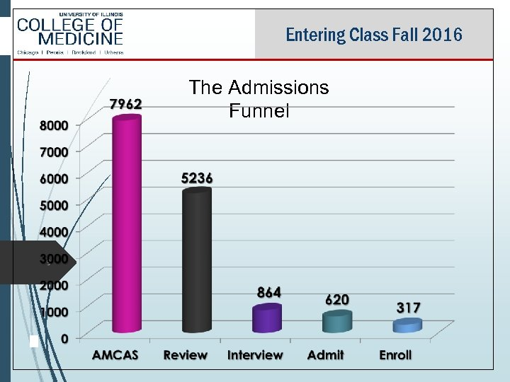 Entering Class Fall 2016 The Admissions Funnel 9