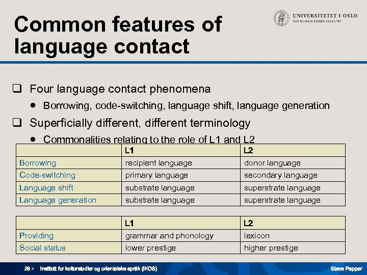 Common features of language contact q Four language contact phenomena ● Borrowing, code-switching, language