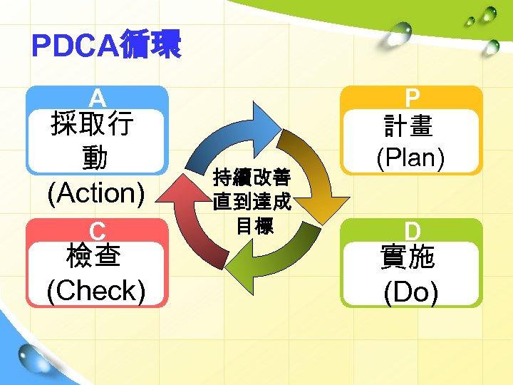 PDCA循環 A 採取行 動 (Action) C 檢查 (Check) 持續改善 直到達成 目標 P 計畫 (Plan)