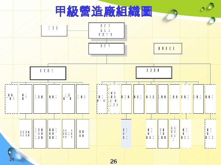 甲級營造廠組織圖 26 26