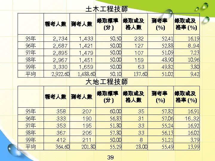 土木 程技師   95年 96年 97年 98年 99年 平均 報考人數 到考人數 2, 734 2,