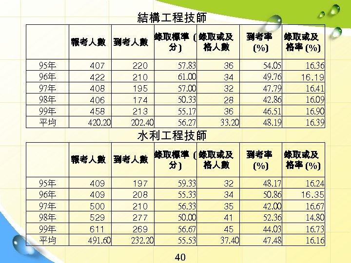 結構 程技師   95年 96年 97年 98年 99年 平均 報考人數 到考人數 407 422 408