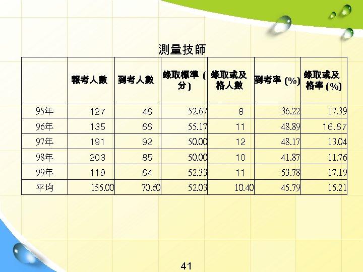 測量技師   錄取標準 ( 錄取或及 到考率 (%) 分) 格人數 格率 (%) 報考人數 到考人數 95年