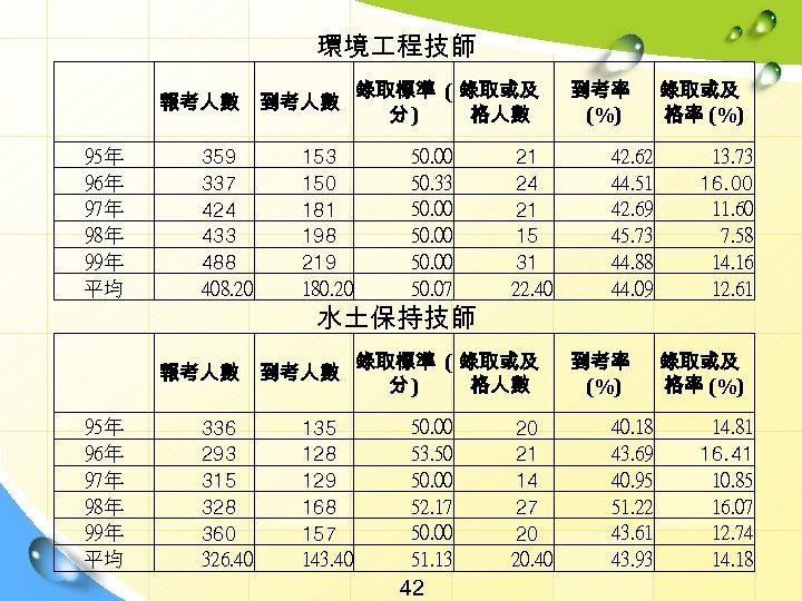 環境 程技師   95年 96年 97年 98年 99年 平均 報考人數 到考人數 359 337 424