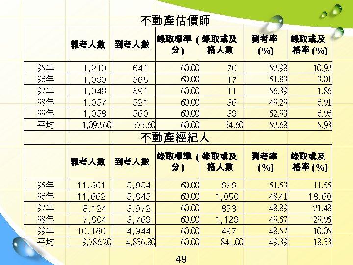 不動產估價師   95年 96年 97年 98年 99年 平均 報考人數 到考人數 1, 210 1, 090