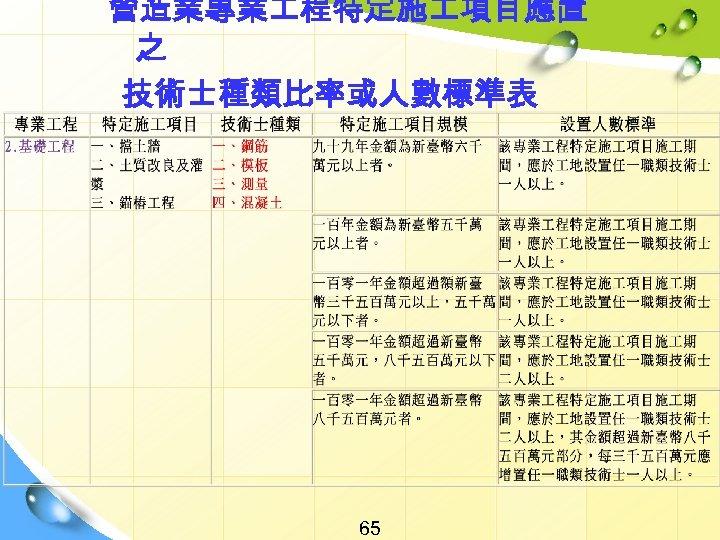 營造業專業 程特定施 項目應置 之 技術士種類比率或人數標準表 65