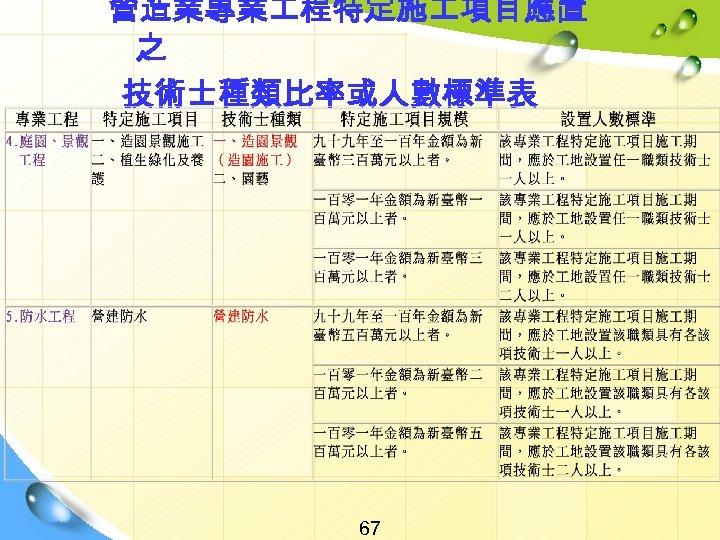 營造業專業 程特定施 項目應置 之 技術士種類比率或人數標準表 67