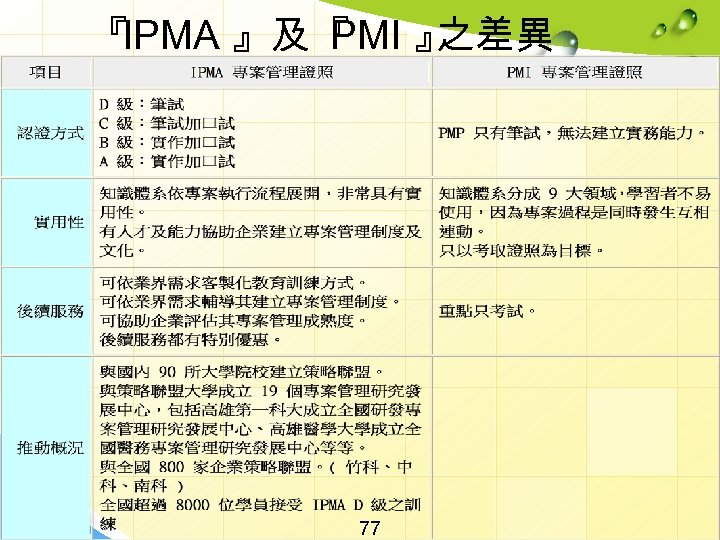 『 IPMA 』及『 PMI 』 之差異 77