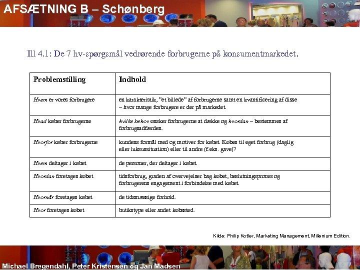 AFSÆTNING B – Schønberg Ill 4. 1: De 7 hv-spørgsmål vedrørende forbrugerne på konsumentmarkedet.