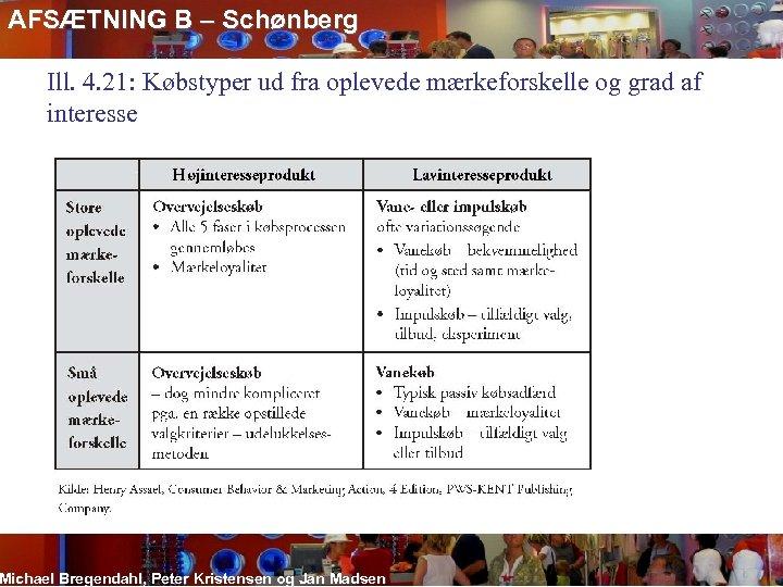 AFSÆTNING B – Schønberg Ill. 4. 21: Købstyper ud fra oplevede mærkeforskelle og grad