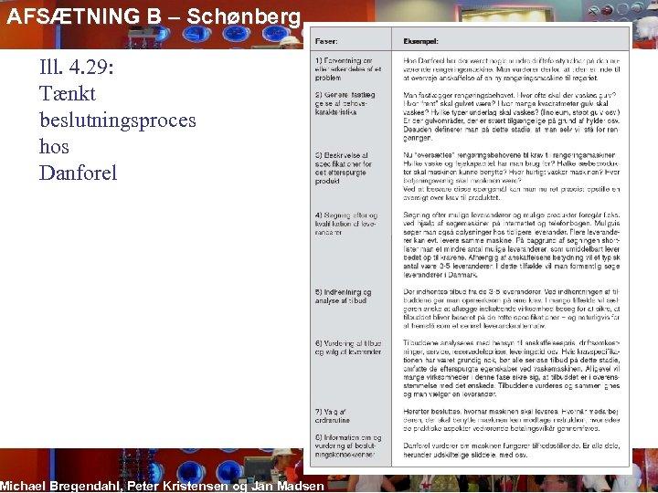 AFSÆTNING B – Schønberg Ill. 4. 29: Tænkt beslutningsproces hos Danforel Michael Bregendahl, Peter