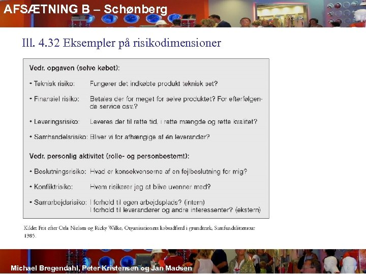 AFSÆTNING B – Schønberg Ill. 4. 32 Eksempler på risikodimensioner Michael Bregendahl, Peter Kristensen