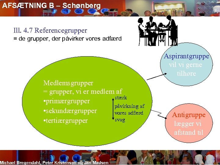 AFSÆTNING B – Schønberg Ill. 4. 7 Referencegrupper = de grupper, der påvirker vores