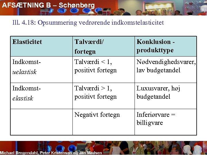 AFSÆTNING B – Schønberg Ill. 4. 18: Opsummering vedrørende indkomstelasticitet Elasticitet Konklusion produkttype Indkomstuelastisk