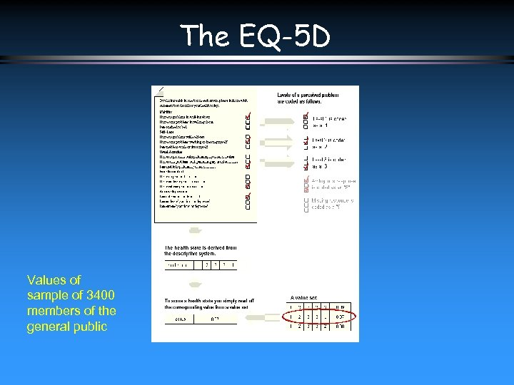 The EQ-5 D Values of sample of 3400 members of the general public