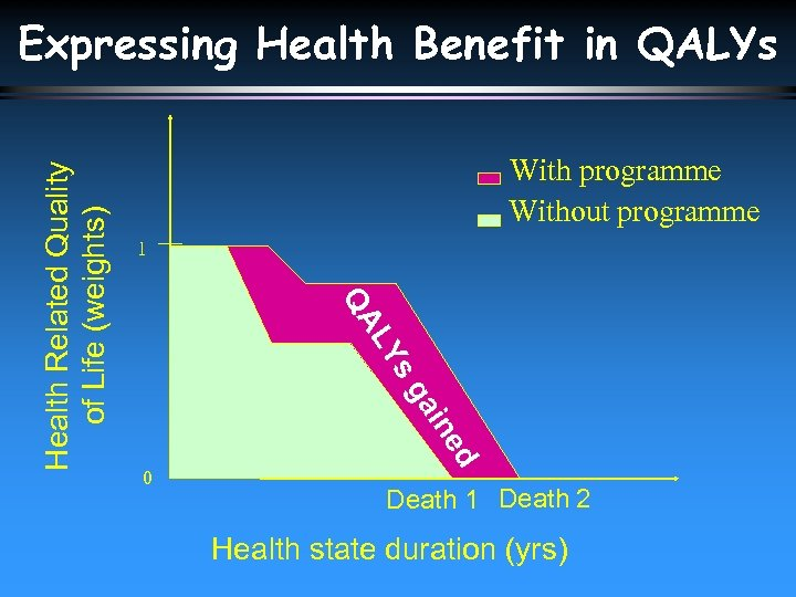 With programme Without programme 1 0 ed ain sg LY QA Health Related Quality