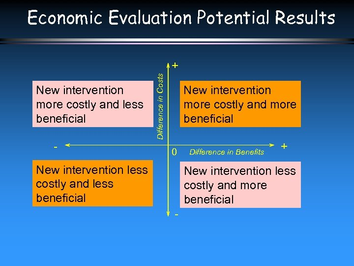 Economic Evaluation Potential Results New intervention more costly and less beneficial - Difference in