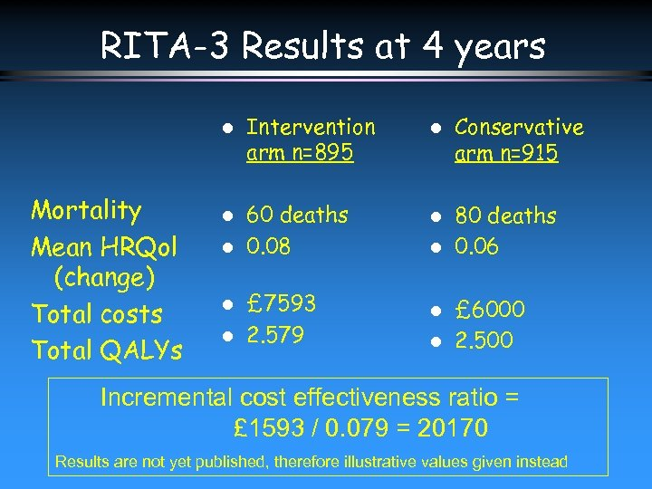 RITA-3 Results at 4 years l Mortality Mean HRQol (change) Total costs Total QALYs