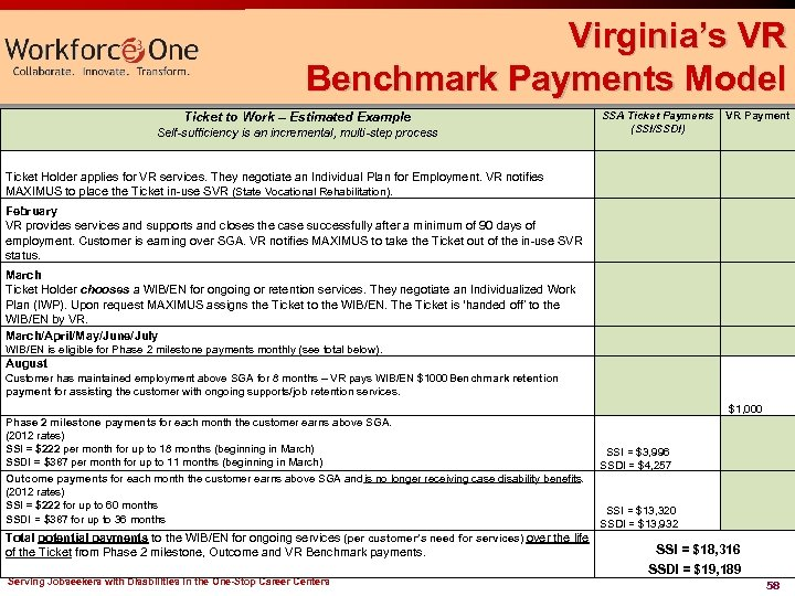 Virginia's VR Benchmark Payments Model Ticket to Work – Estimated Example Self-sufficiency is an