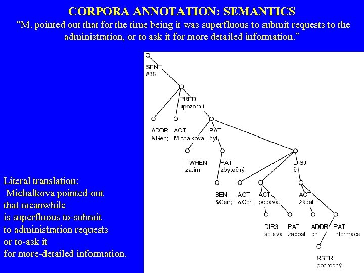 "CORPORA ANNOTATION: SEMANTICS ""M. pointed out that for the time being it was superfluous"