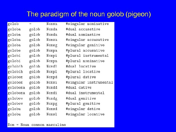 The paradigm of the noun golob (pigeon)