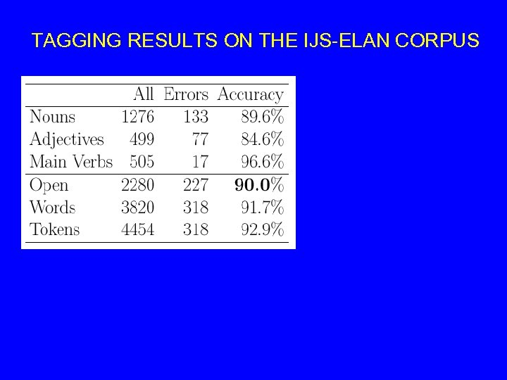 TAGGING RESULTS ON THE IJS-ELAN CORPUS