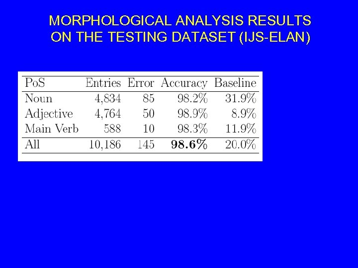 MORPHOLOGICAL ANALYSIS RESULTS ON THE TESTING DATASET (IJS-ELAN)