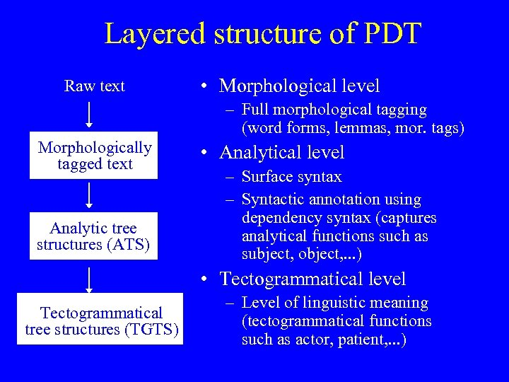 Layered structure of PDT Raw text • Morphological level – Full morphological tagging (word
