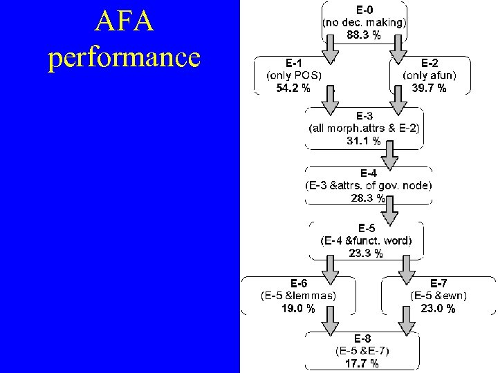 AFA performance