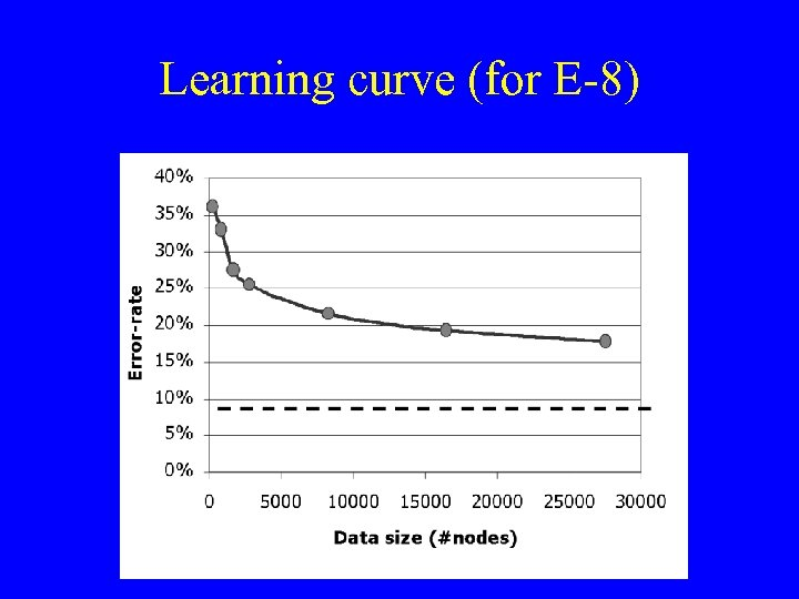 Learning curve (for E-8)