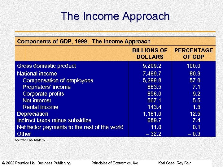 The Income Approach Components of GDP, 1999: The Income Approach BILLIONS OF DOLLARS Gross