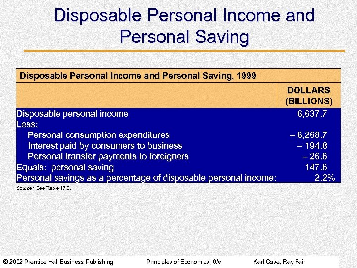 Disposable Personal Income and Personal Saving, 1999 Disposable personal income Less: Personal consumption expenditures