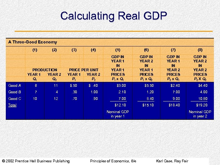 Calculating Real GDP A Three-Good Economy (1) (2) PRODUCTION YEAR 1 YEAR 2 Q