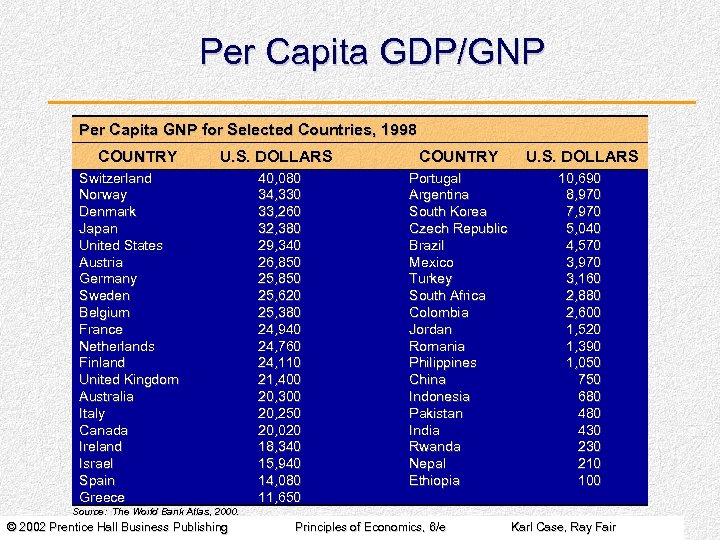 Per Capita GDP/GNP Per Capita GNP for Selected Countries, 1998 COUNTRY U. S. DOLLARS