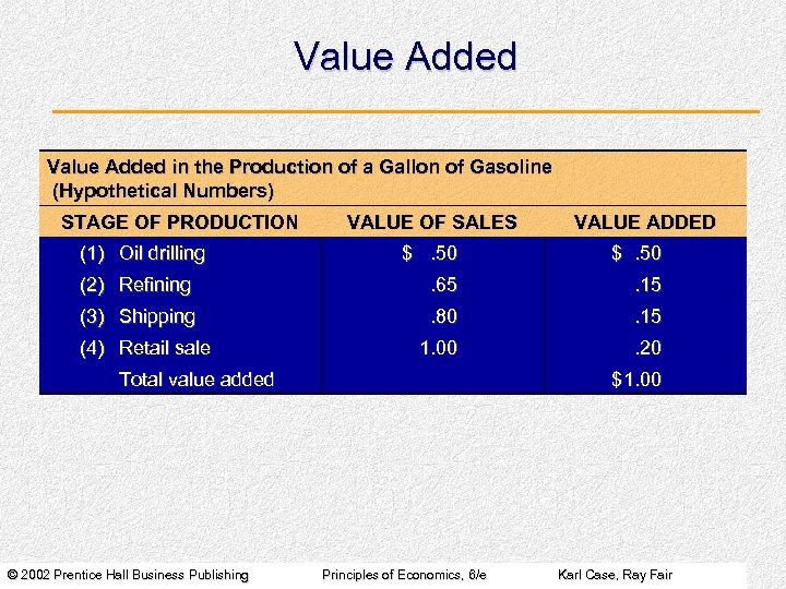 Value Added in the Production of a Gallon of Gasoline (Hypothetical Numbers) STAGE OF