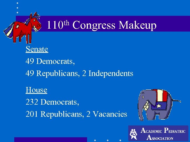 th 110 Congress Makeup Senate 49 Democrats, 49 Republicans, 2 Independents House 232 Democrats,