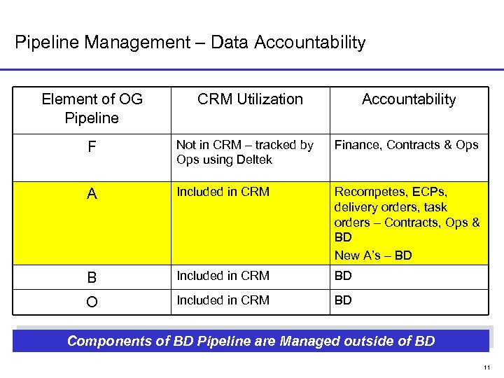 Pipeline Management – Data Accountability Element of OG Pipeline CRM Utilization Accountability F Not