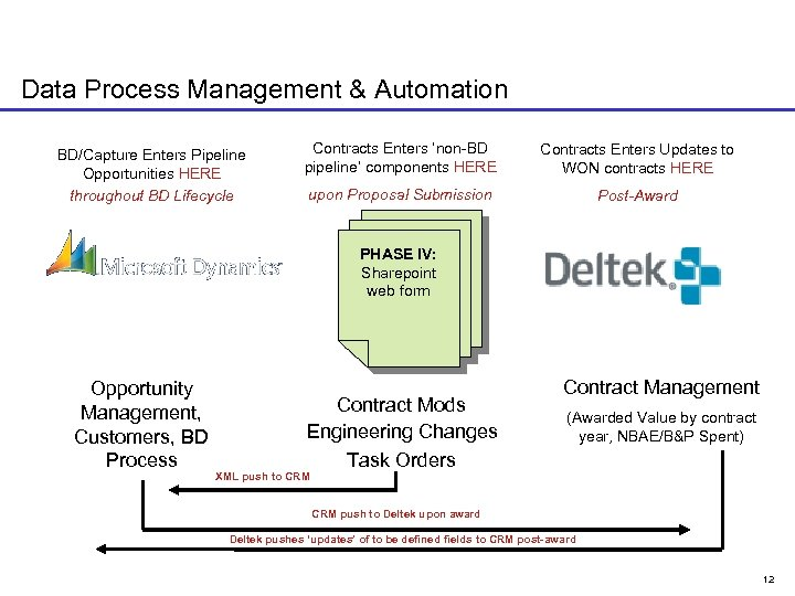 Data Process Management & Automation BD/Capture Enters Pipeline Opportunities HERE throughout BD Lifecycle Contracts