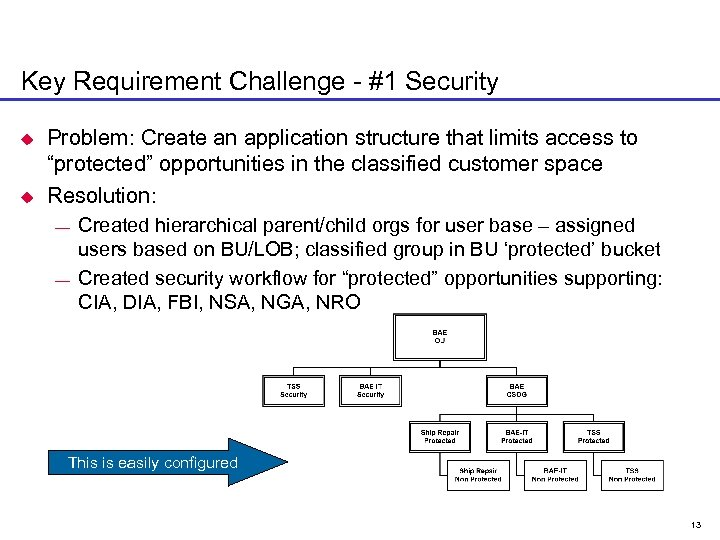 Key Requirement Challenge - #1 Security u u Problem: Create an application structure that